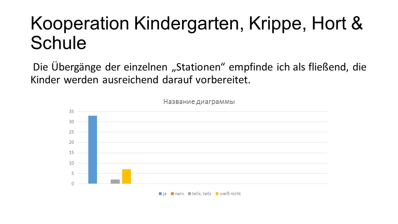 Kooperation Kindergarten, Krippe, Hort & Schule