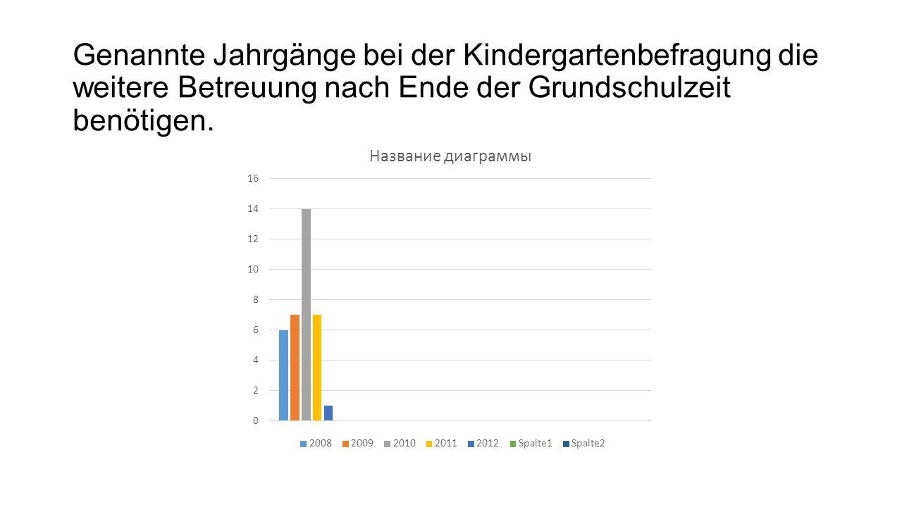 Genannte Jahrgänge bei der Kindergartenbefragung die weitere Betreuung nach Ende der Grundschulzeit benötigen.