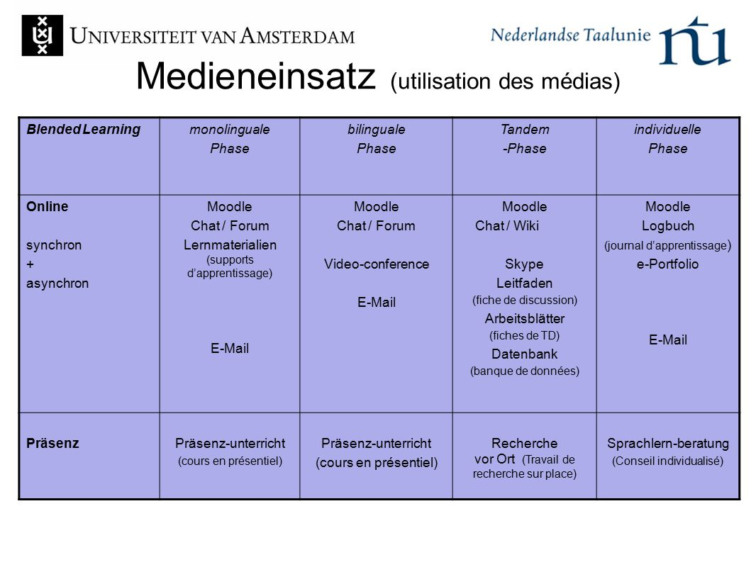 Medieneinsatz (utilisation des médias)