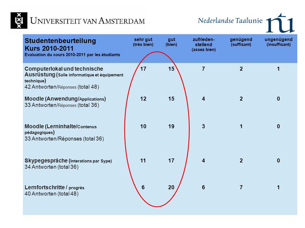 Studentenbeurteilung Kurs 2010-2011