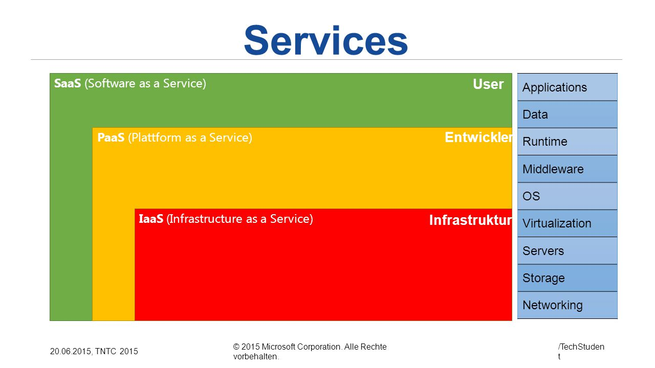 Services User Entwickler Infrastruktur SaaS (Software as a Service)