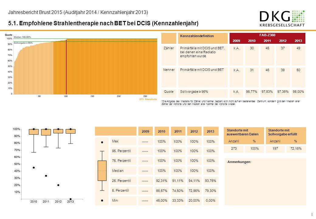 5.1. Empfohlene Strahlentherapie nach BET bei DCIS (Kennzahlenjahr)