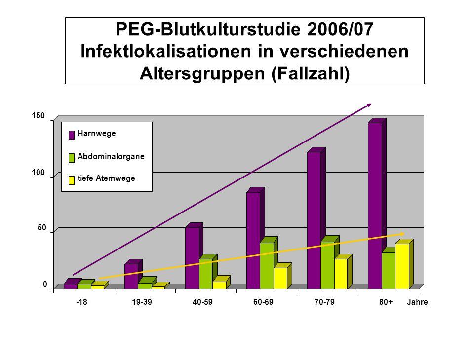 PEG-Blutkulturstudie 2006/07 Infektlokalisationen in verschiedenen Altersgruppen (Fallzahl)