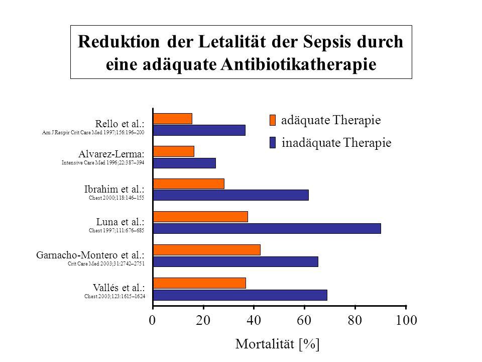 Reduktion der Letalität der Sepsis durch eine adäquate Antibiotikatherapie