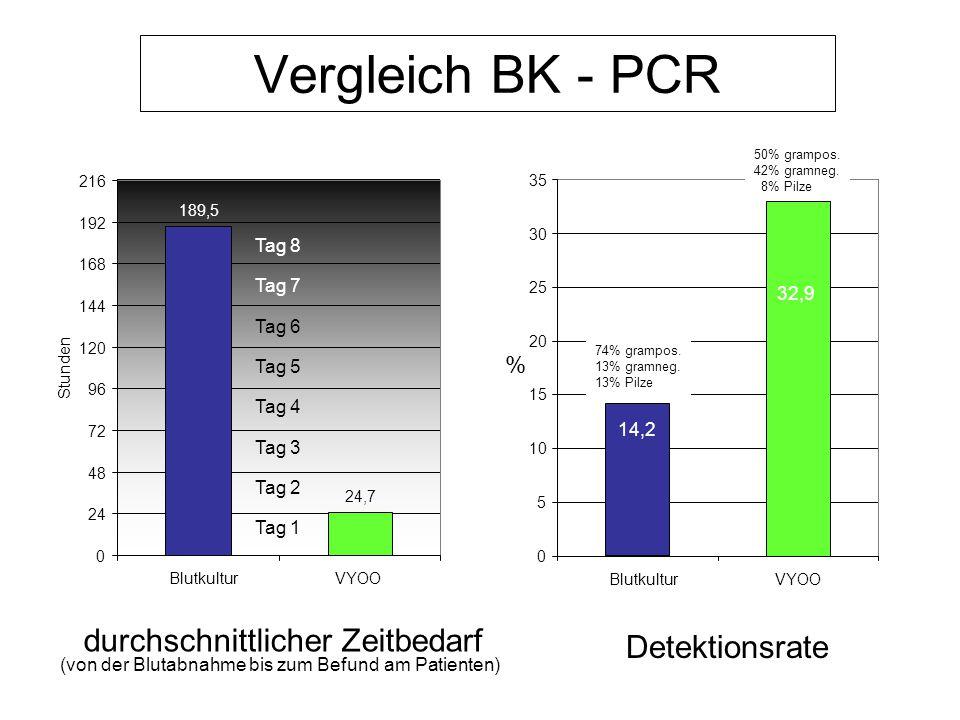 Vergleich BK - PCR Detektionsrate durchschnittlicher Zeitbedarf %
