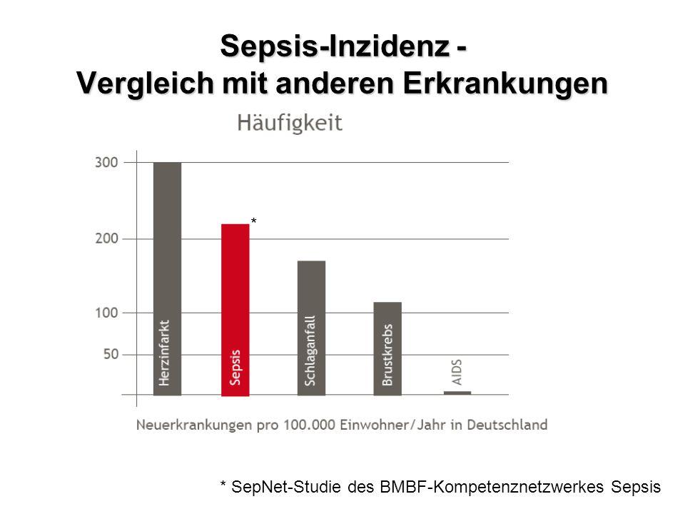 Sepsis-Inzidenz - Vergleich mit anderen Erkrankungen