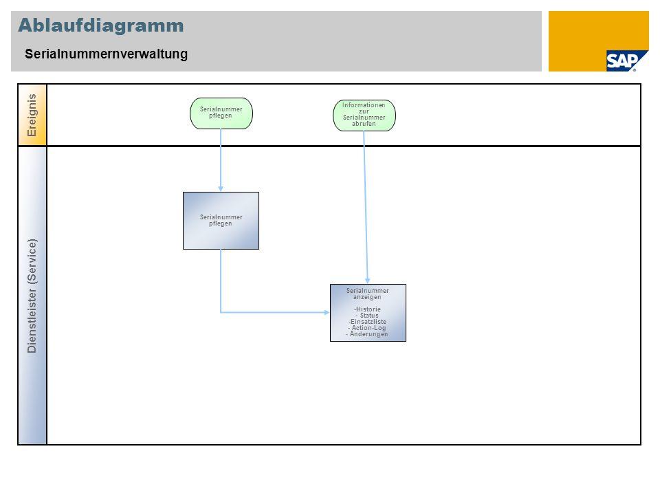 Ablaufdiagramm Serialnummernverwaltung Ereignis