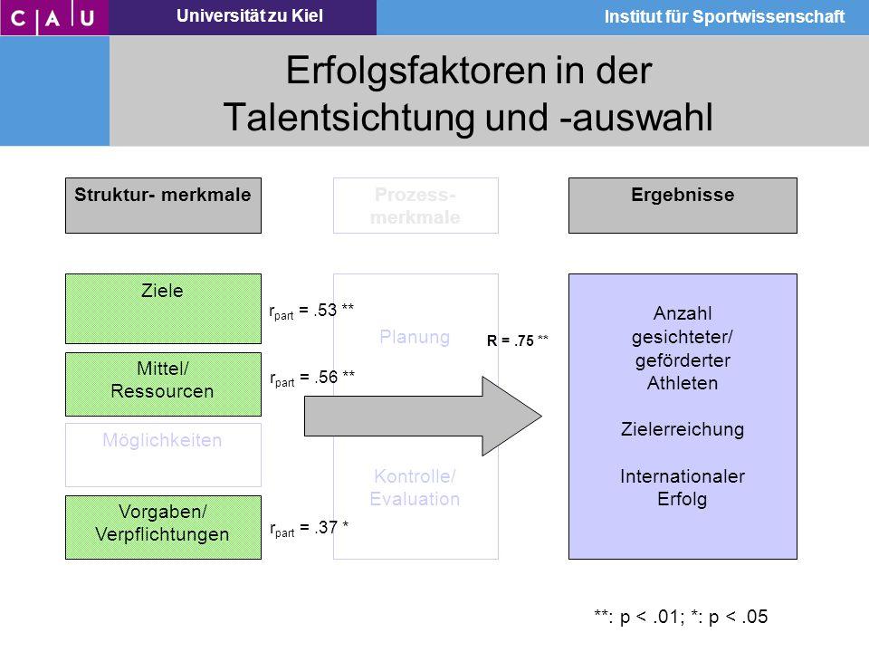 Erfolgsfaktoren in der Talentsichtung und -auswahl