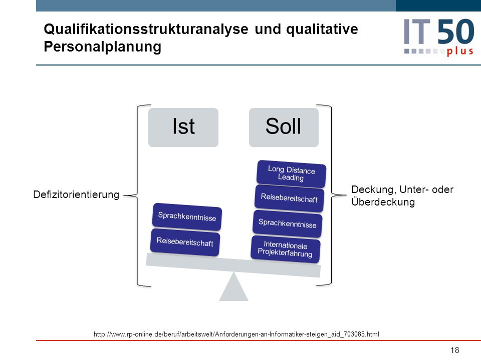 Qualifikationsstrukturanalyse und qualitative Personalplanung
