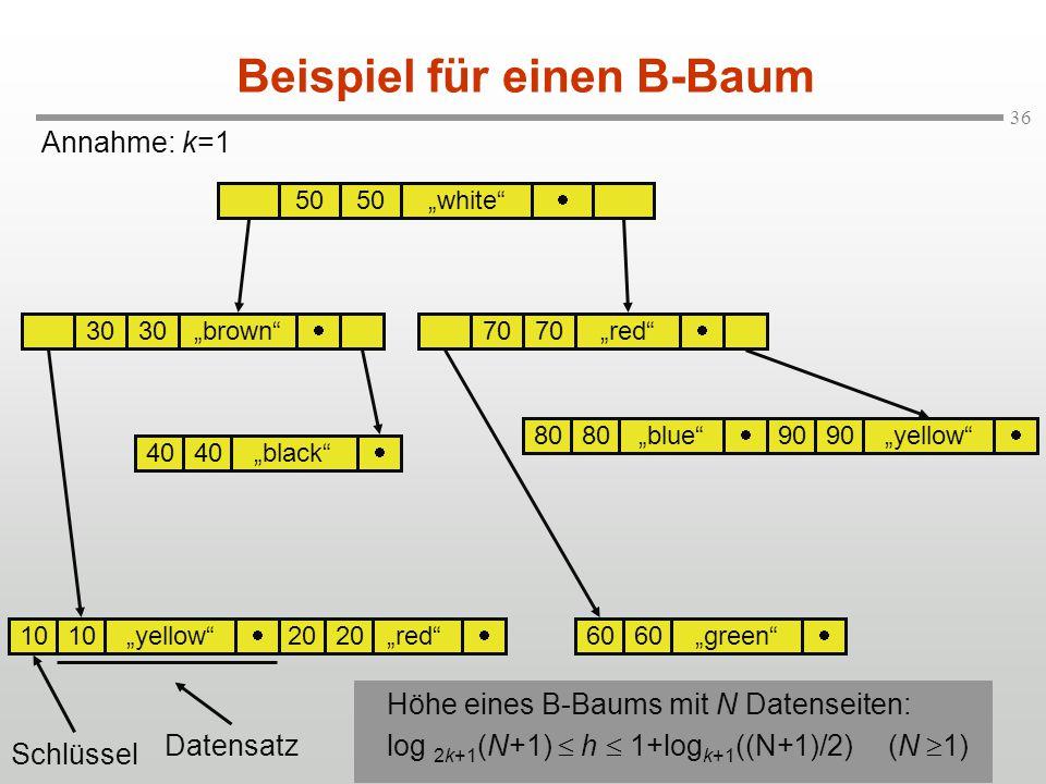 Beispiel für einen B-Baum