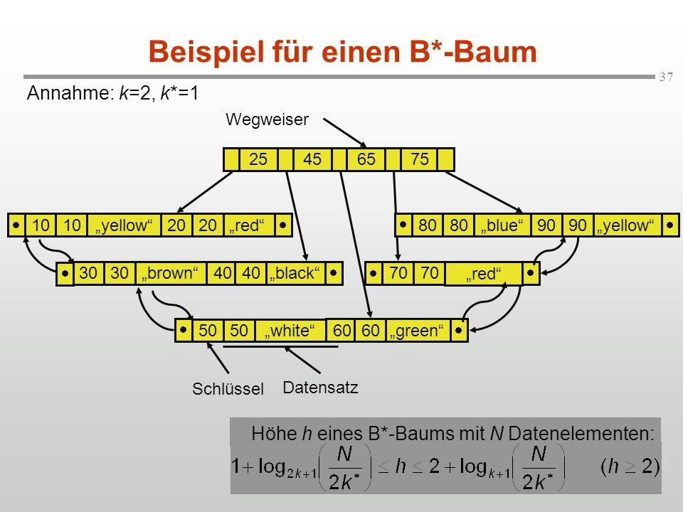 Beispiel für einen B*-Baum