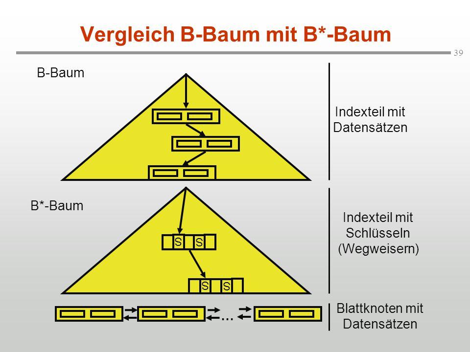 Vergleich B-Baum mit B*-Baum