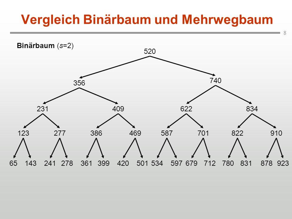 Vergleich Binärbaum und Mehrwegbaum