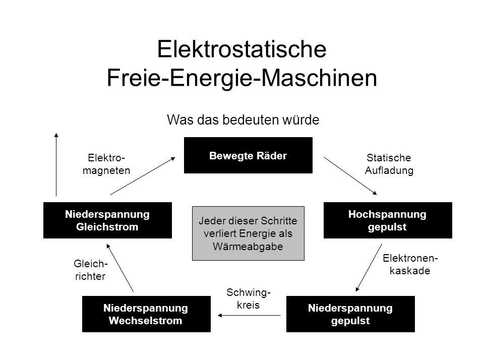 Elektrostatische Freie-Energie-Maschinen