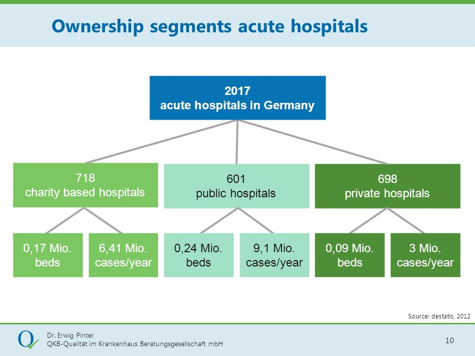 Ownership segments acute hospitals