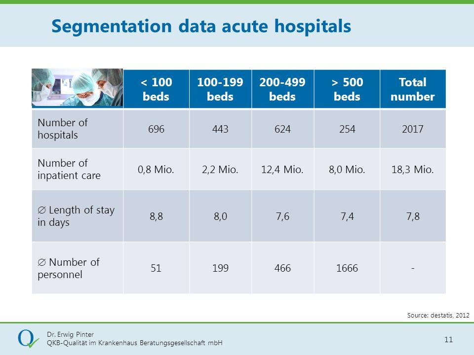 Segmentation data acute hospitals