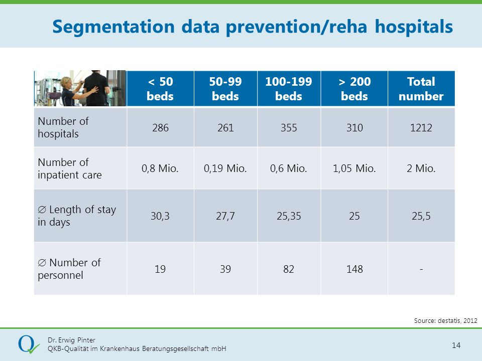 Segmentation data prevention/reha hospitals
