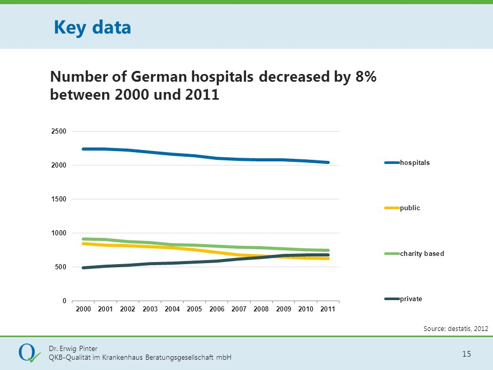 Key data Number of German hospitals decreased by 8% between 2000 und 2011 Source: destatis, 2012