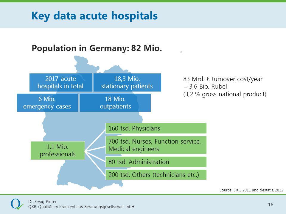 Key data acute hospitals