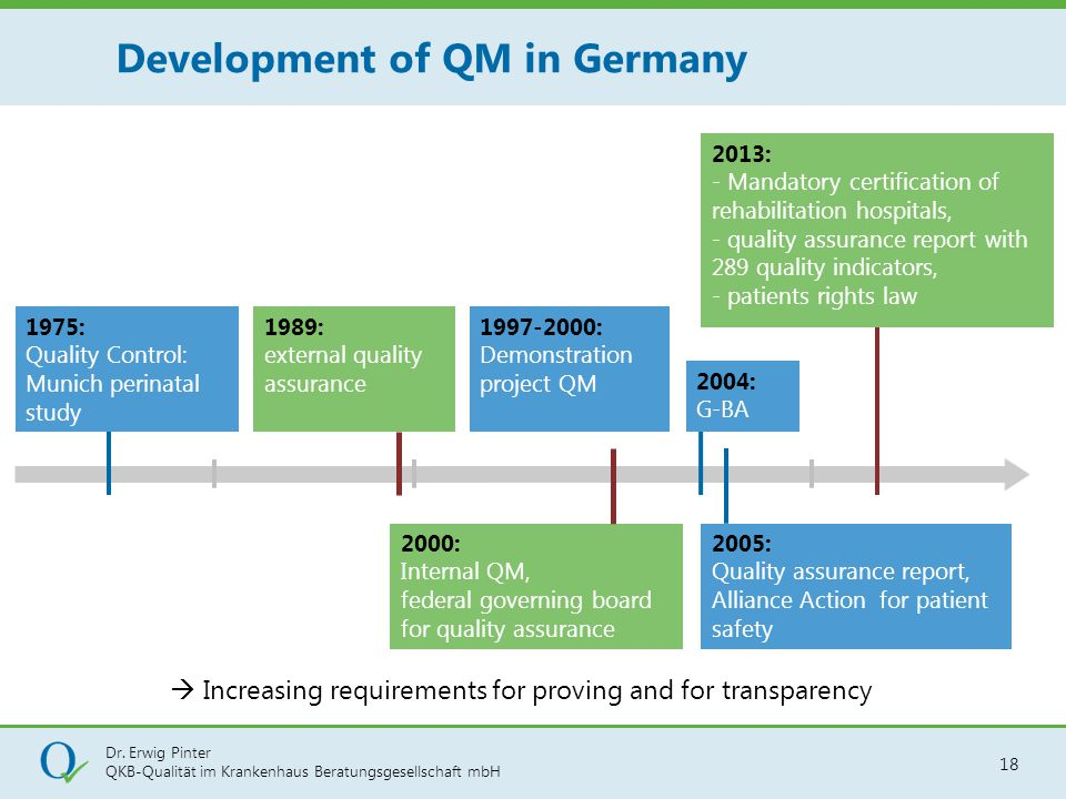 Development of QM in Germany