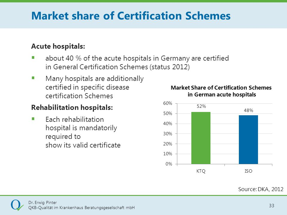 Market share of Certification Schemes