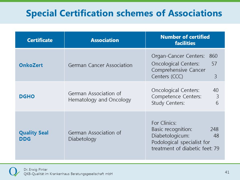 Special Certification schemes of Associations