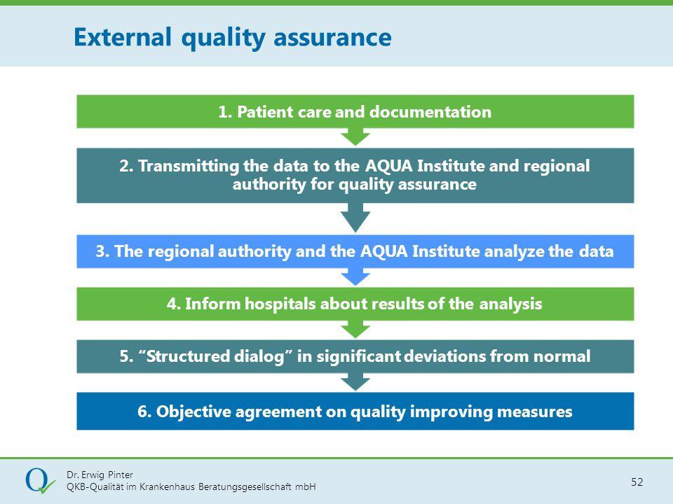 External quality assurance