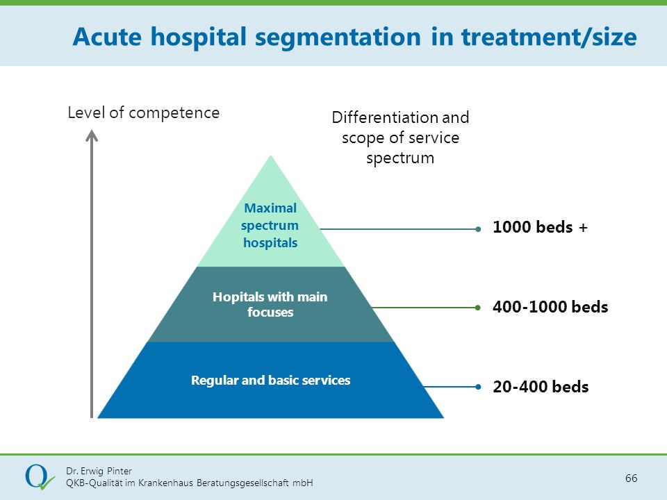 Acute hospital segmentation in treatment/size