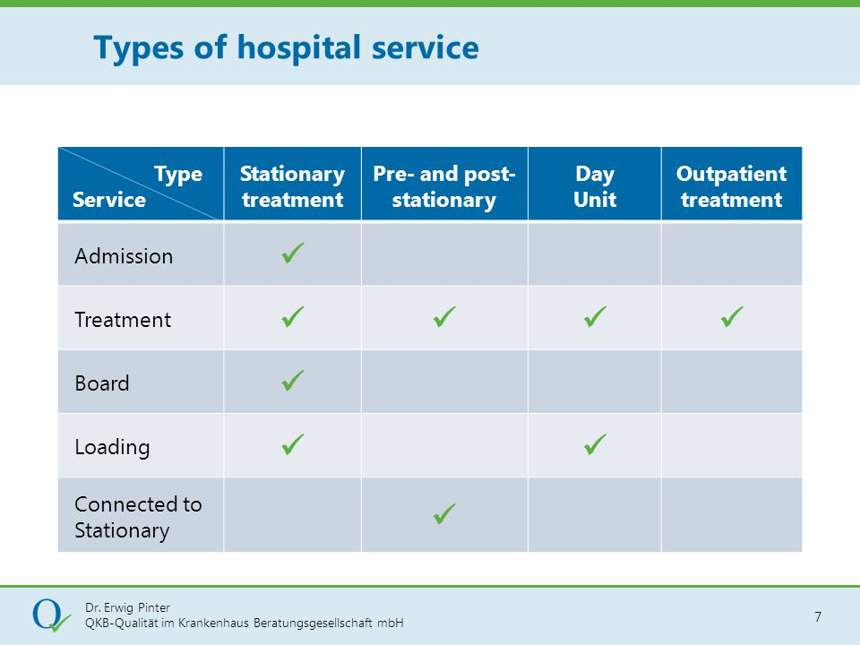 Types of hospital service