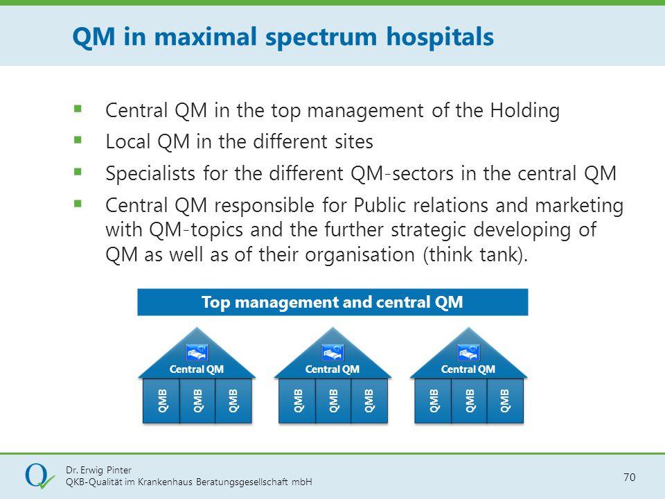 QM in maximal spectrum hospitals