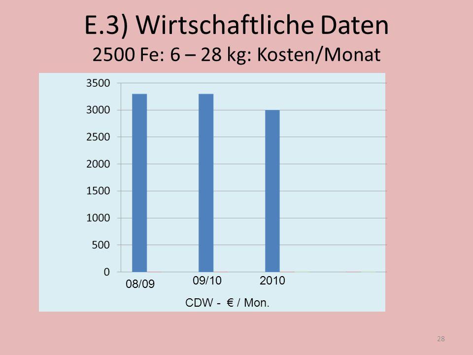 E.3) Wirtschaftliche Daten 2500 Fe: 6 – 28 kg: Kosten/Monat