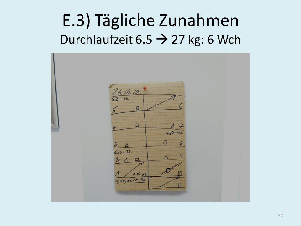 E.3) Tägliche Zunahmen Durchlaufzeit 6.5  27 kg: 6 Wch
