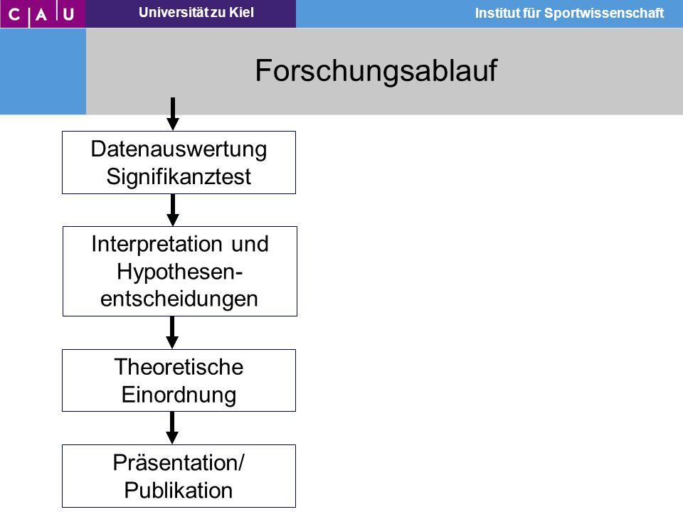 Forschungsablauf Datenauswertung Signifikanztest Interpretation und
