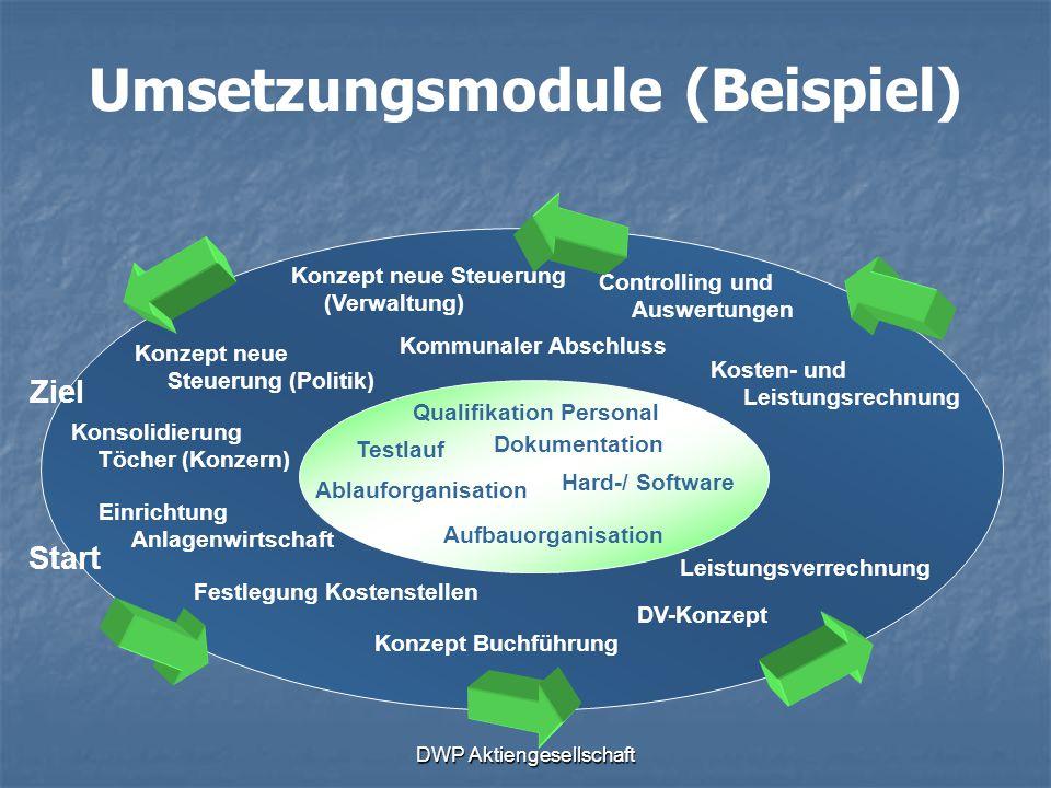 Umsetzungsmodule (Beispiel)