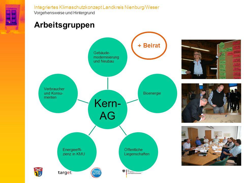Arbeitsgruppen + Beirat Vorgehensweise und Hintergrund Kern-AG