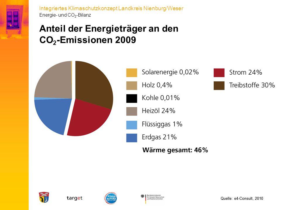 Anteil der Energieträger an den CO2-Emissionen 2009