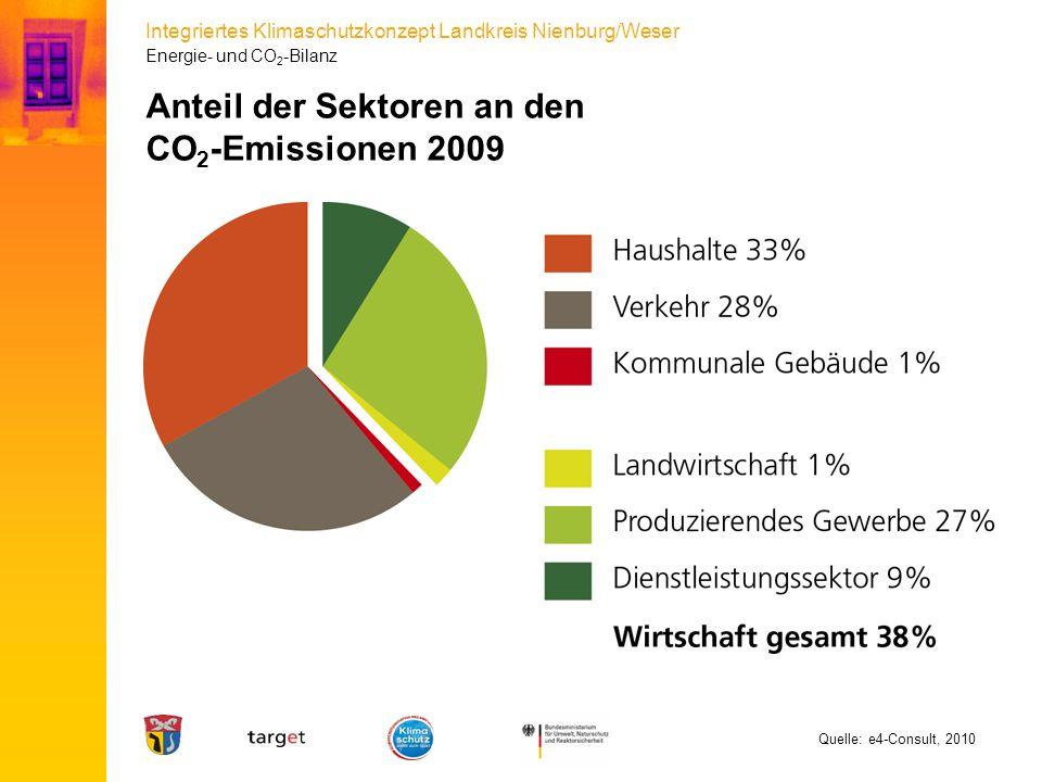 Anteil der Sektoren an den CO2-Emissionen 2009