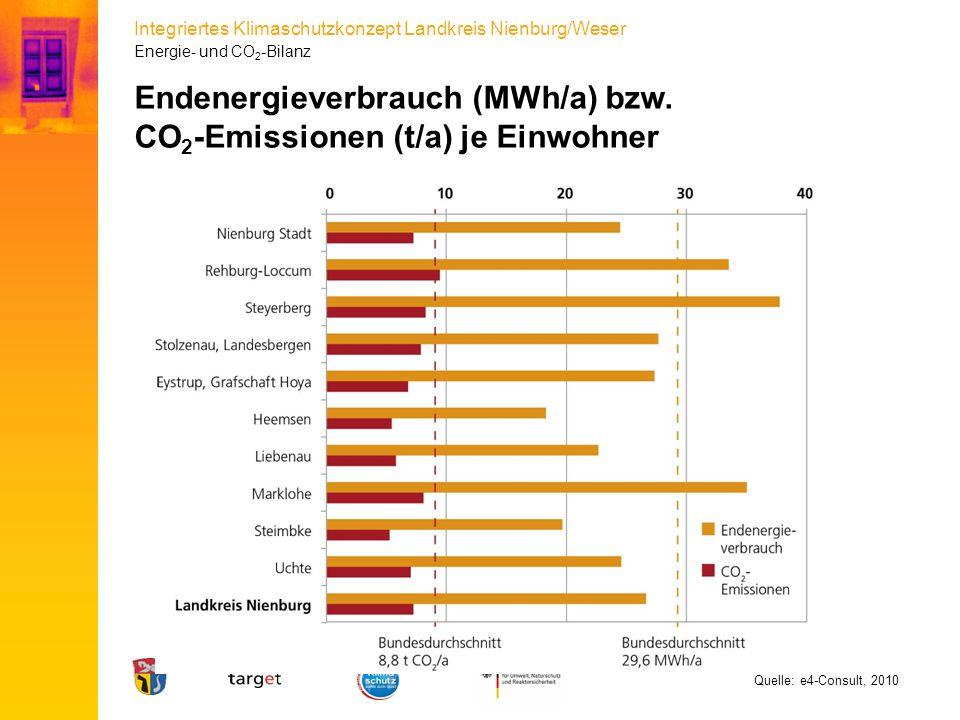 Endenergieverbrauch (MWh/a) bzw. CO2-Emissionen (t/a) je Einwohner