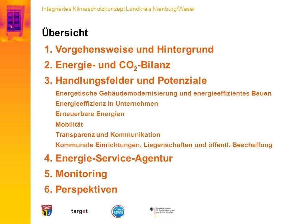 Übersicht Vorgehensweise und Hintergrund. Energie- und CO2-Bilanz.