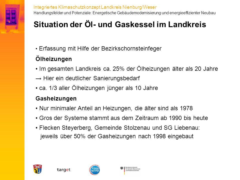 Situation der Öl- und Gaskessel im Landkreis