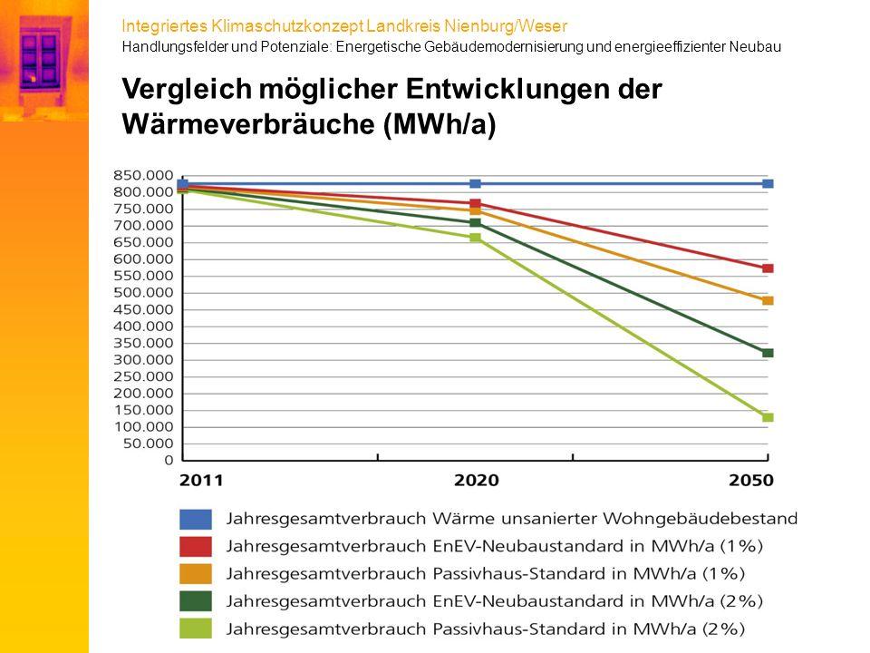 Vergleich möglicher Entwicklungen der Wärmeverbräuche (MWh/a)