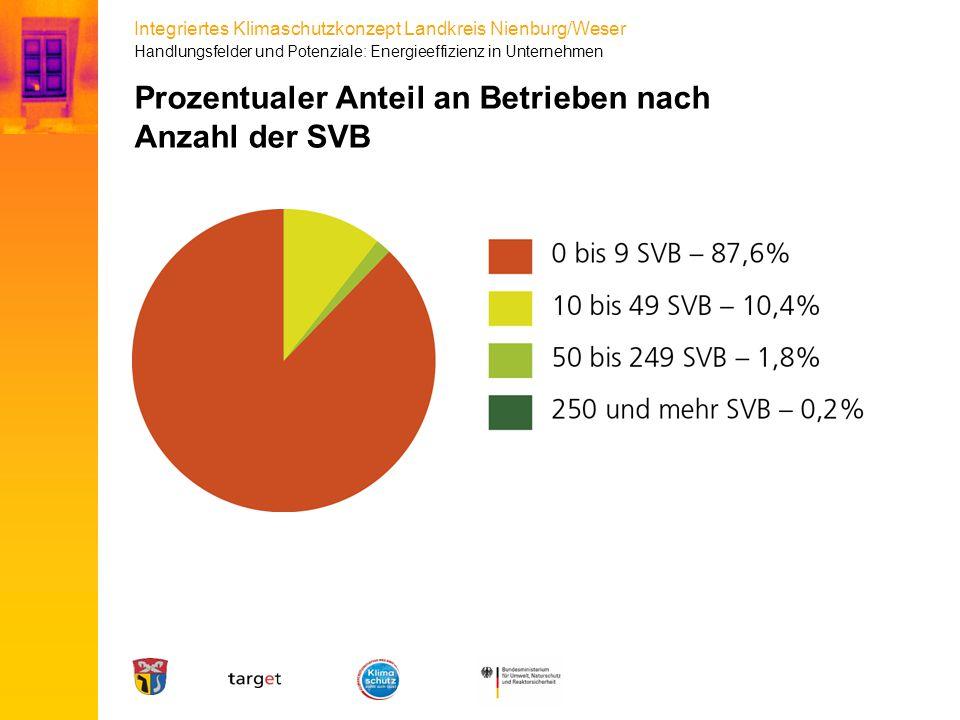 Prozentualer Anteil an Betrieben nach Anzahl der SVB
