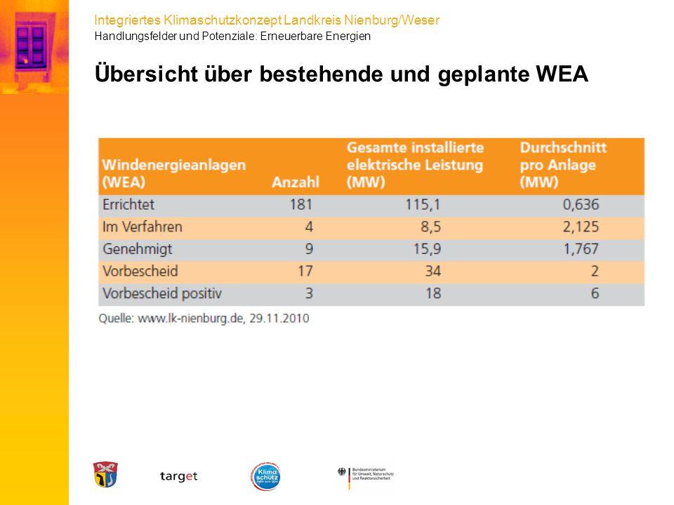 Übersicht über bestehende und geplante WEA