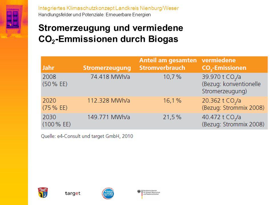Stromerzeugung und vermiedene CO2-Emmissionen durch Biogas