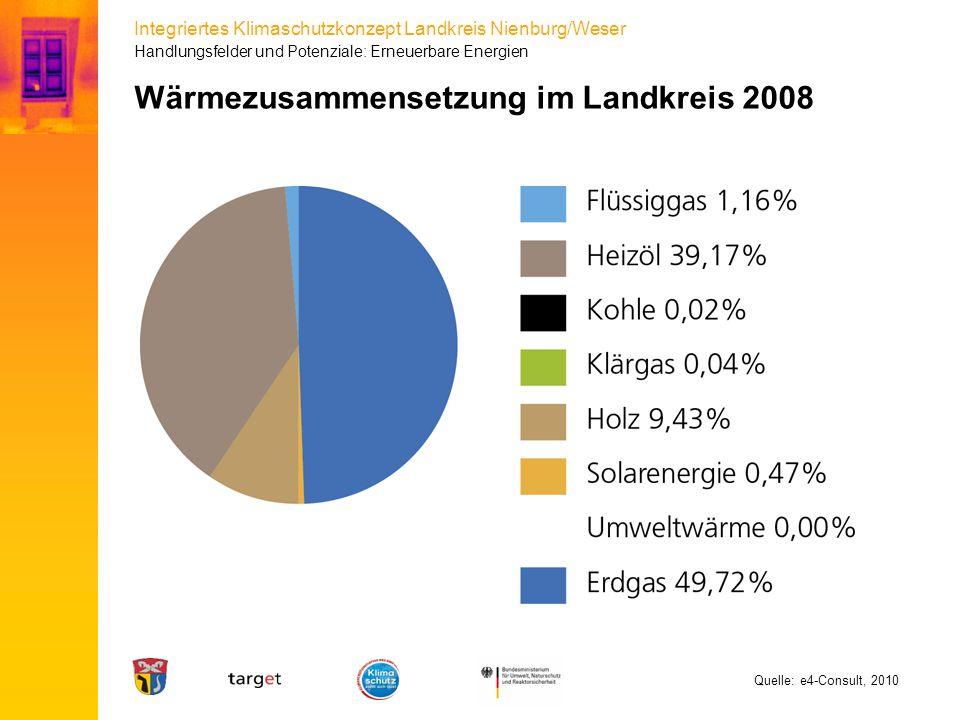 Wärmezusammensetzung im Landkreis 2008