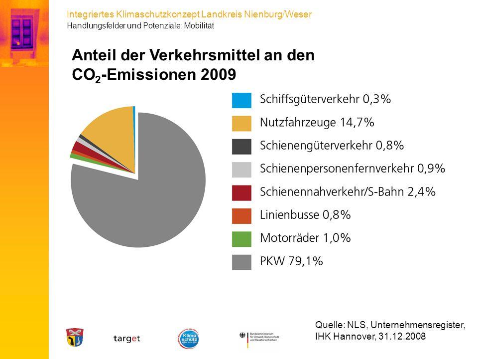 Anteil der Verkehrsmittel an den CO2-Emissionen 2009