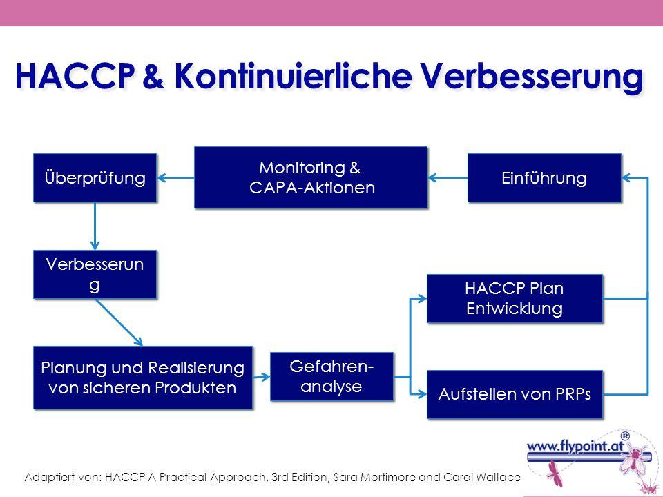 HACCP & Kontinuierliche Verbesserung