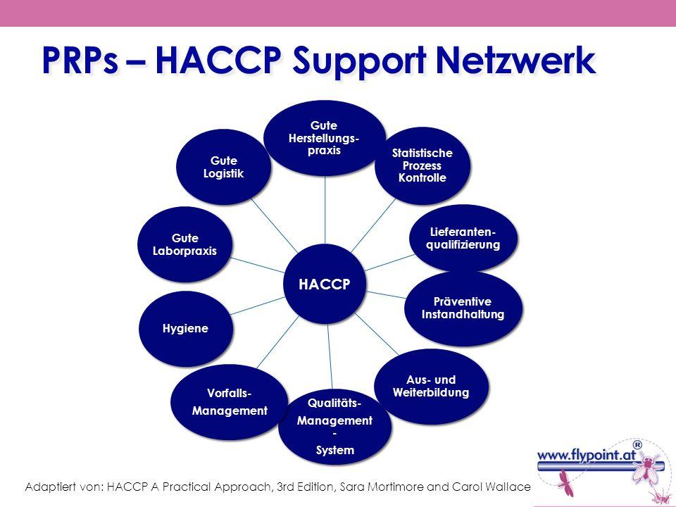 PRPs – HACCP Support Netzwerk