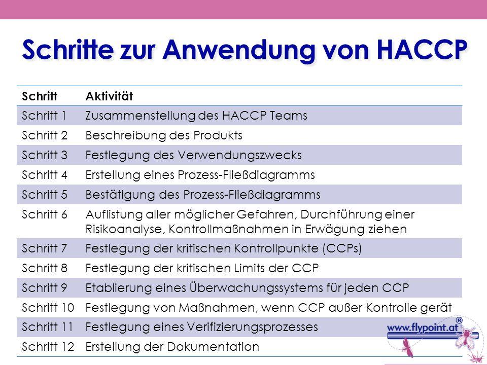 Schritte zur Anwendung von HACCP