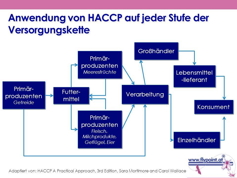 Anwendung von HACCP auf jeder Stufe der Versorgungskette